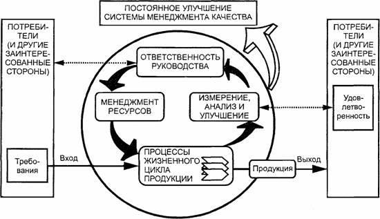 Схема формирования качества продукции