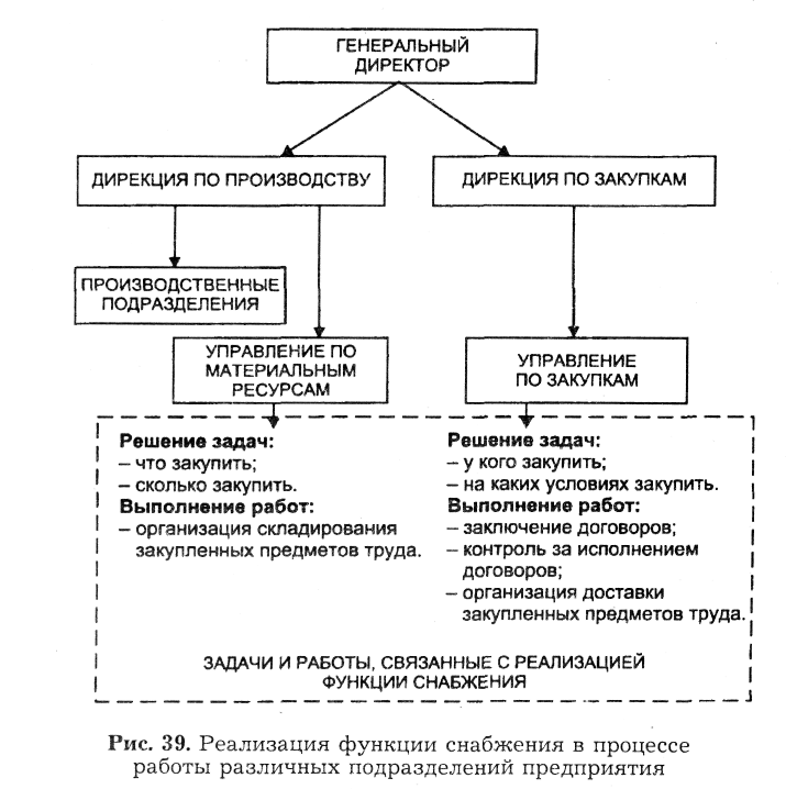 Примеры решения задач по закупочной логистике примеры решения задач с сопротивлением