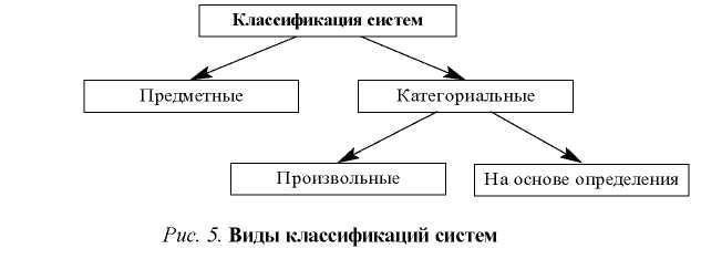Темы рефератов статей Предметная классификация строится на основе выделения всех видов конкретных систем Такова например классификация Стефана Бира которая представляет собой