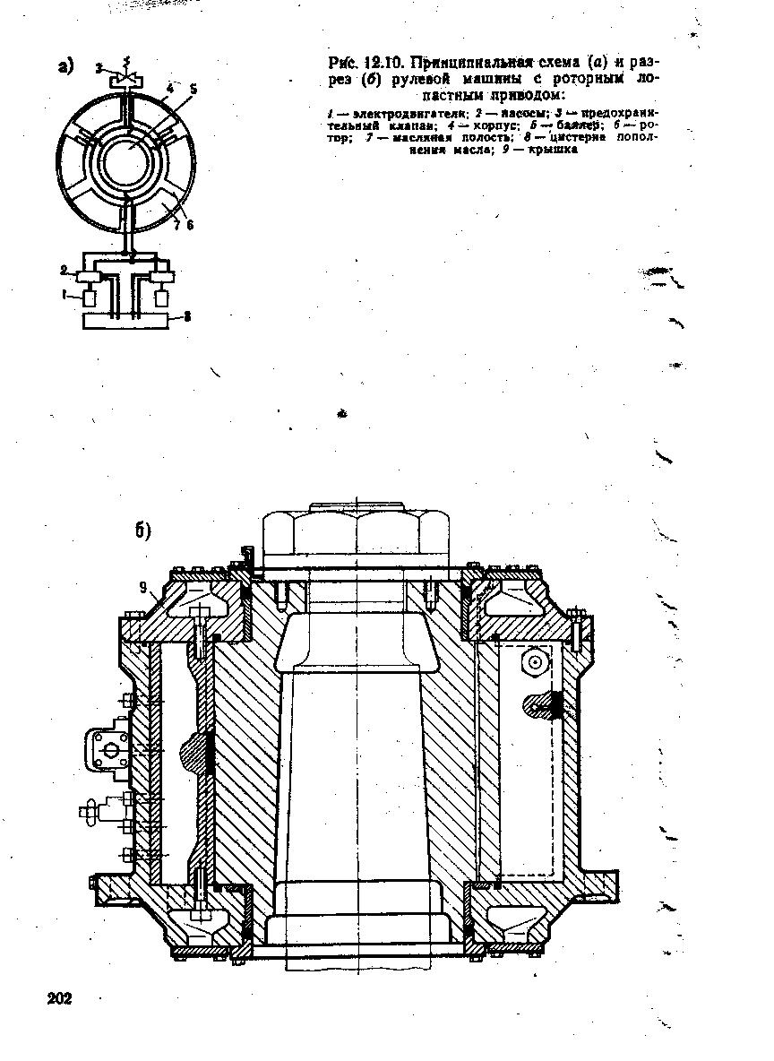 Класифиация рулевых судовых приводов