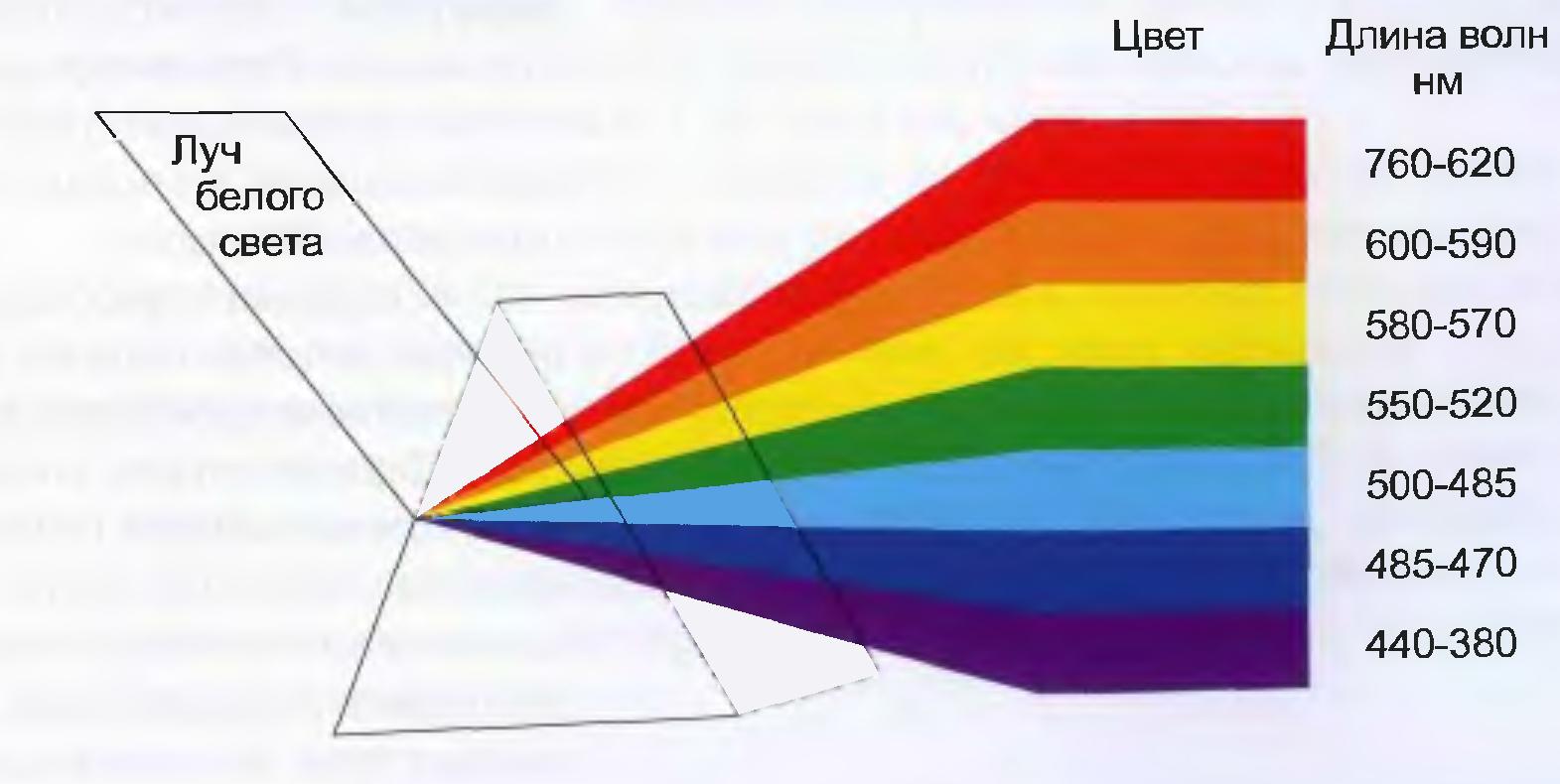 фото спектра света от монохроматора источится впредь везенье