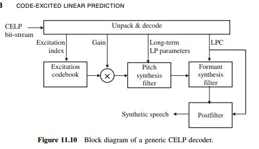 20 / 21   Speech encoding  Celp coder