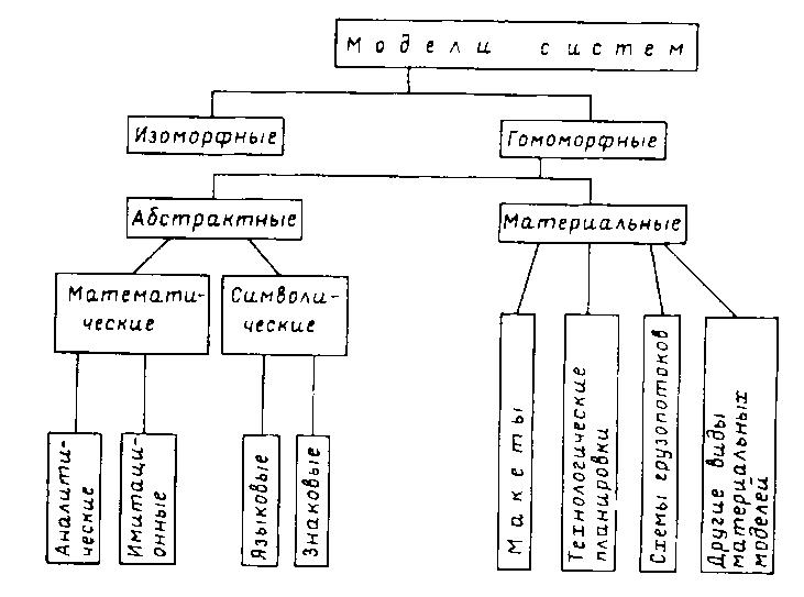 Моделирование в логистике реферат 1225