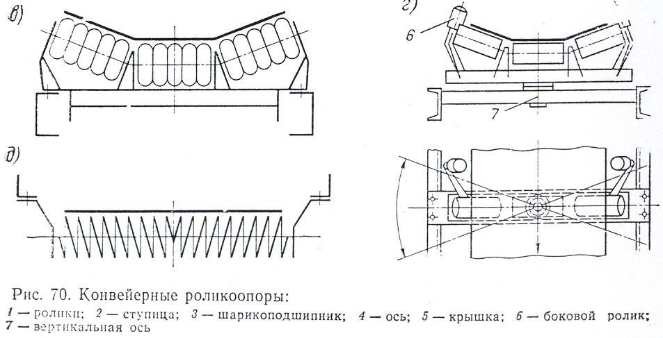 Виды опорные ролики ленточных конвейеров