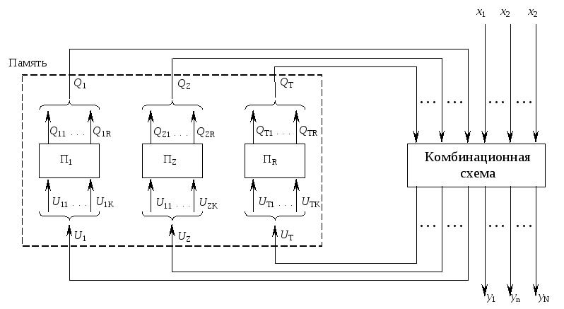 Схема состояний памяти