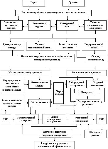 общая схема хода научного исследования.