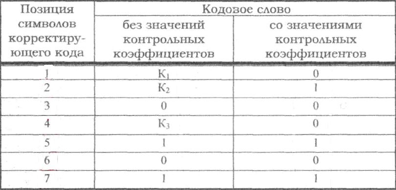 пользуясь кодовой таблицей символов определите истинность выражений