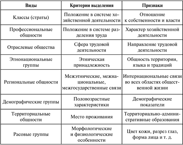 Исторические типы социальной стратификации реферат 8113