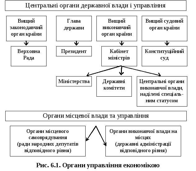 Схема органов виконавчои влади фото 58