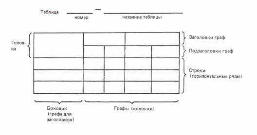 Структура дипломной работы и основные требования к ее оформлению Пример оформления таблиц в дипломной работе