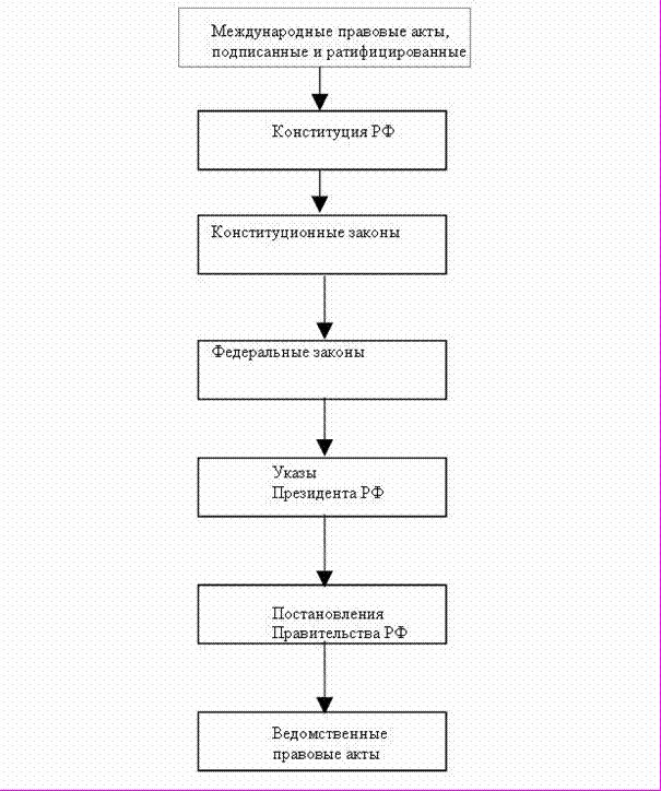 Схема иерархии источников права регулирующих предпринимательскую деятельность