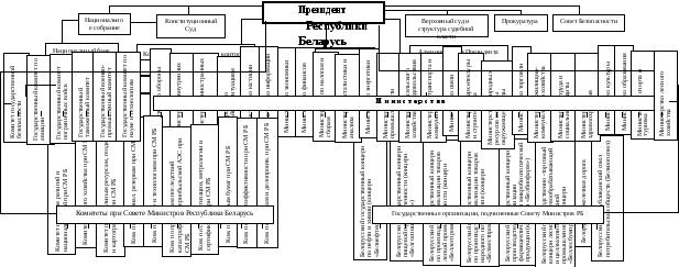 Контрольные вопросы к теме Органы управления административно политической сферой в Республике беларусь Лекция 5 Органы управления административно политической сферой
