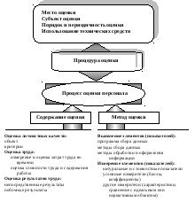 Оценка персонала как элемент системы управления персоналом