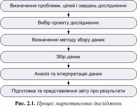 основи наукових досліджень управління підприємствами