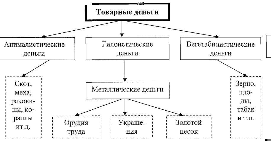 Эволюция форм и видов денег эссе 4372