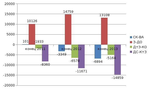 Анализ платежеспособности и ликвидности предприятия Оценивая данные таблицы можно сделать вывод о несбалансированности наиболее ликвидных активов и кредиторской задолженности также необходимо отметить