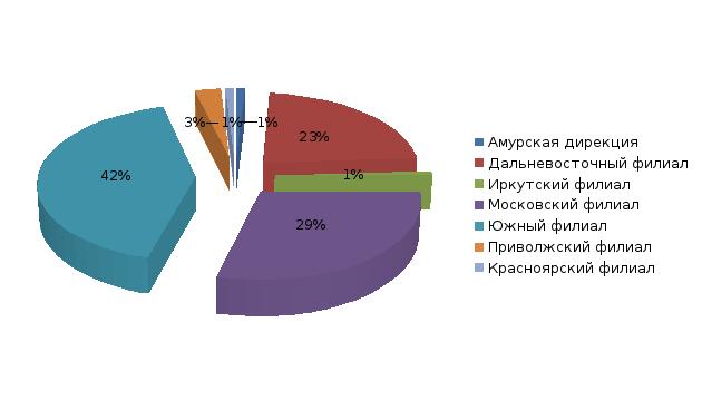 Курсовая работа анализ кредитного портфеля 4529