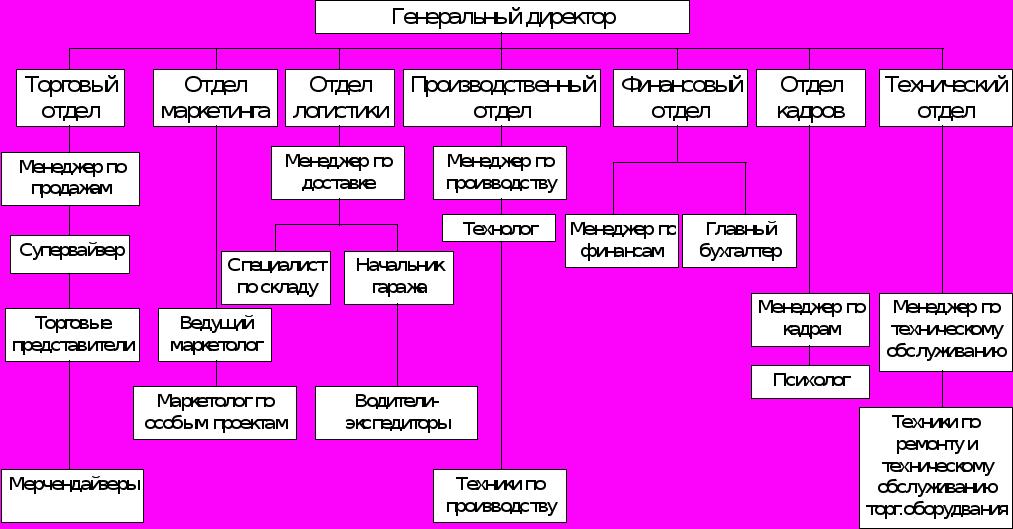 Организационная структура производства схема