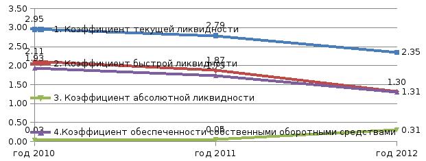 Анализ ликвидности и платежеспособности Рассмотрим подробнее показатели платежеспособности и ликвидности см приложение Е Также изменение показателей ликвидности и платежеспособности более