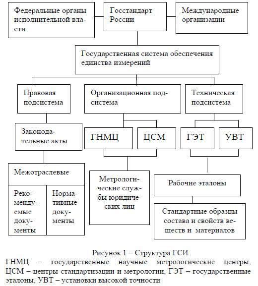 зависимости нормативная база метрологии и ее состав согревание последующее