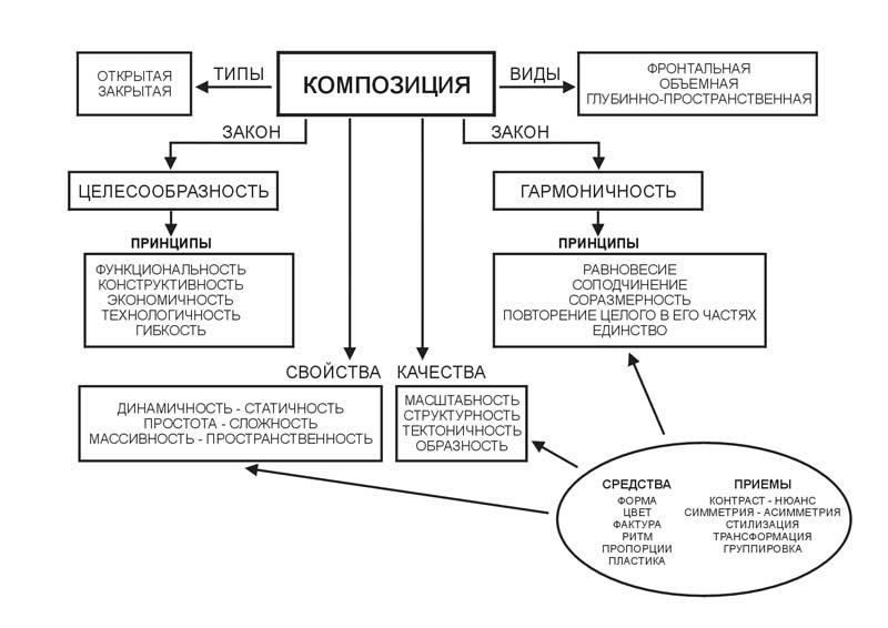Основные виды композиции реферат 3957