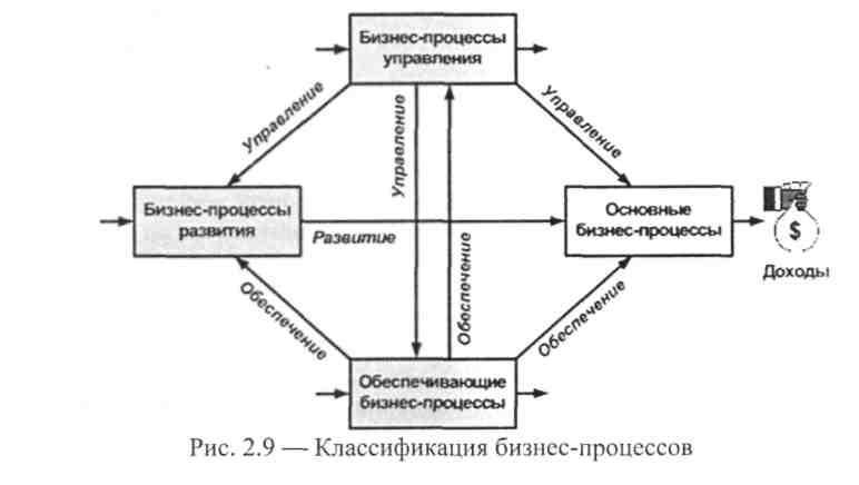 Изображение - Особенности классификации бизнес-процессов img-gWhzsZ