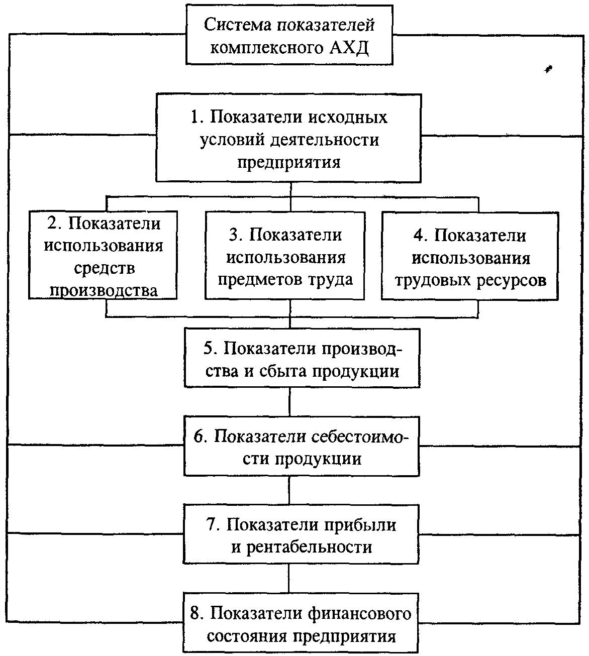 Система комплексного экономического анализа реферат 8736