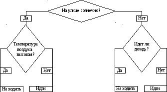 Реферат метод дерева решений 255