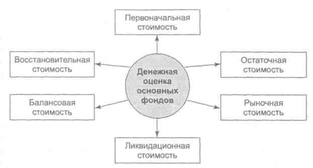 Тема основные фонды предприятия Денежная оценка основных фондов