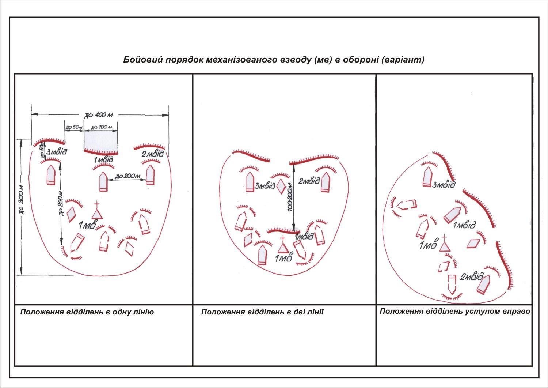 Изучение схем управления силами и средствами опорного пункта