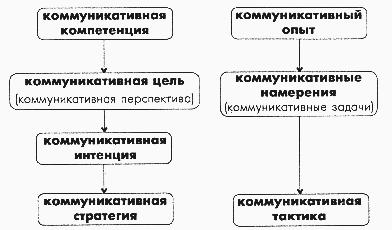 Реферат  следуя определенной коммуникативной интенции вырабатывает коммуникативную стратегию которая преобразуется в коммуникативную тактику или не