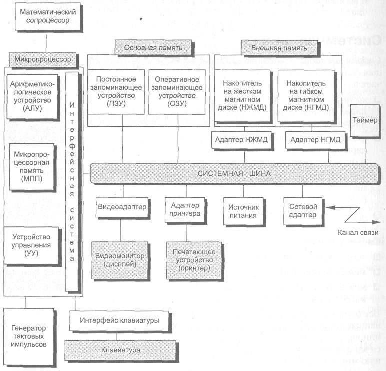 Основные блоки пк реферат 1660