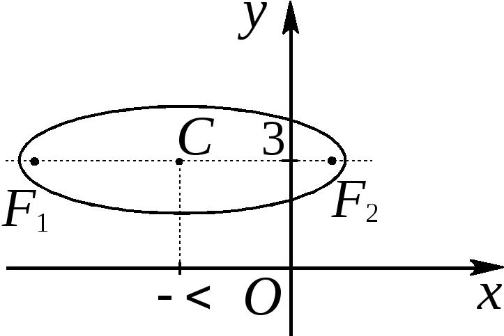 приведение уравнения кривой к каноническому виду