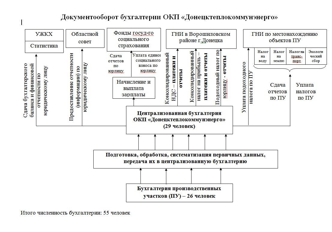 Схема организационная структура производственного предприятия схема фото 579