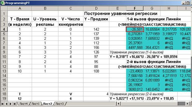 таблица уравнений прямой регресси стороне легендарного футболиста