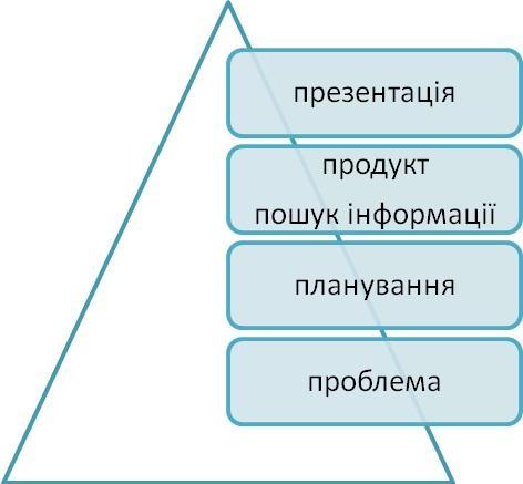 Дана піраміда складається з чотирьох етапів проектної діяльності. a12b8221b0f52