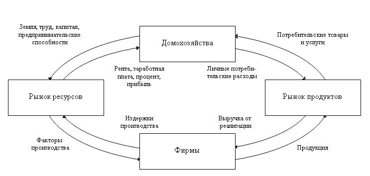 Схема мои ресурсы заработка