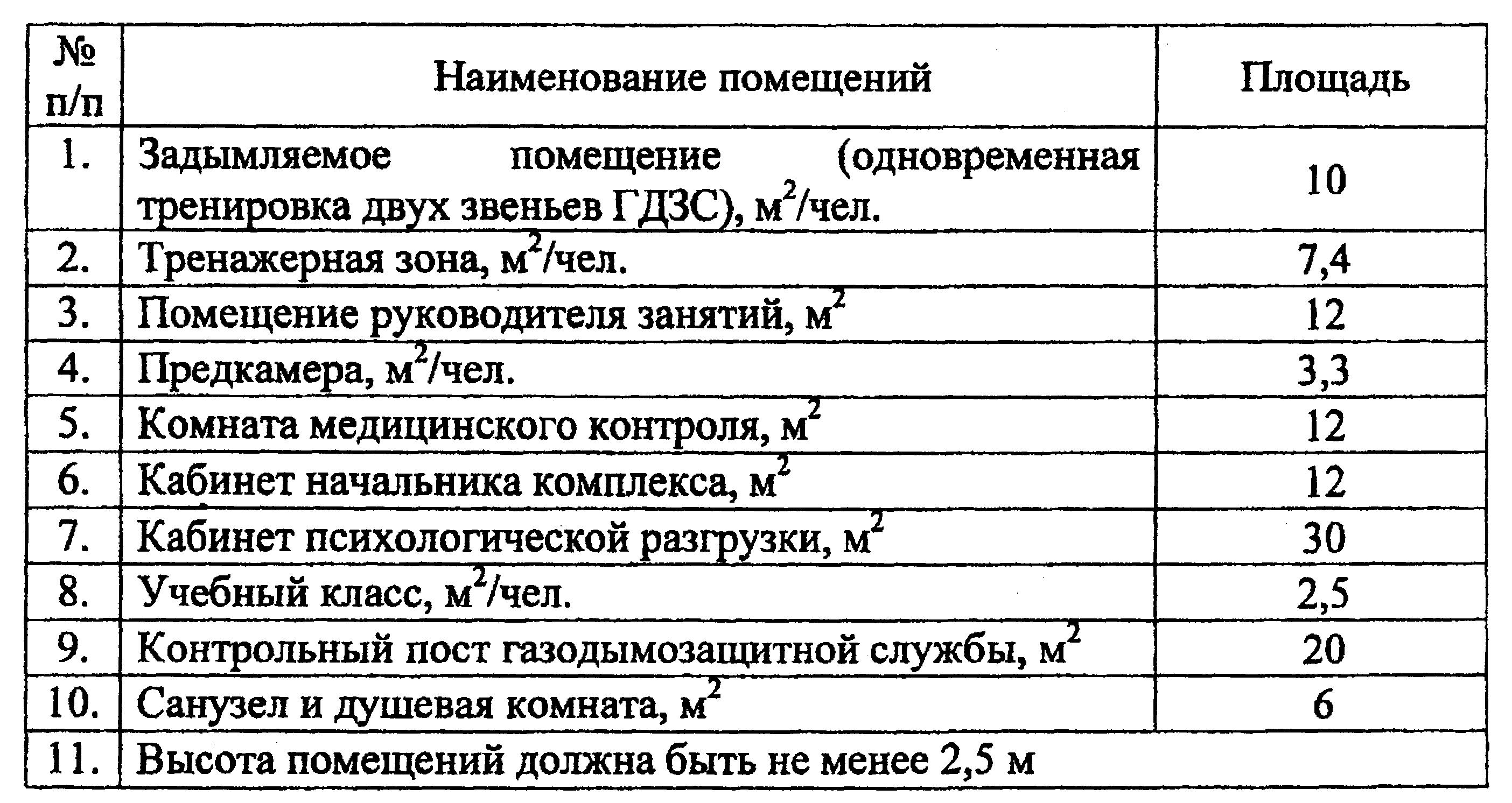 Нормативные документынаставление по гдзс № 234