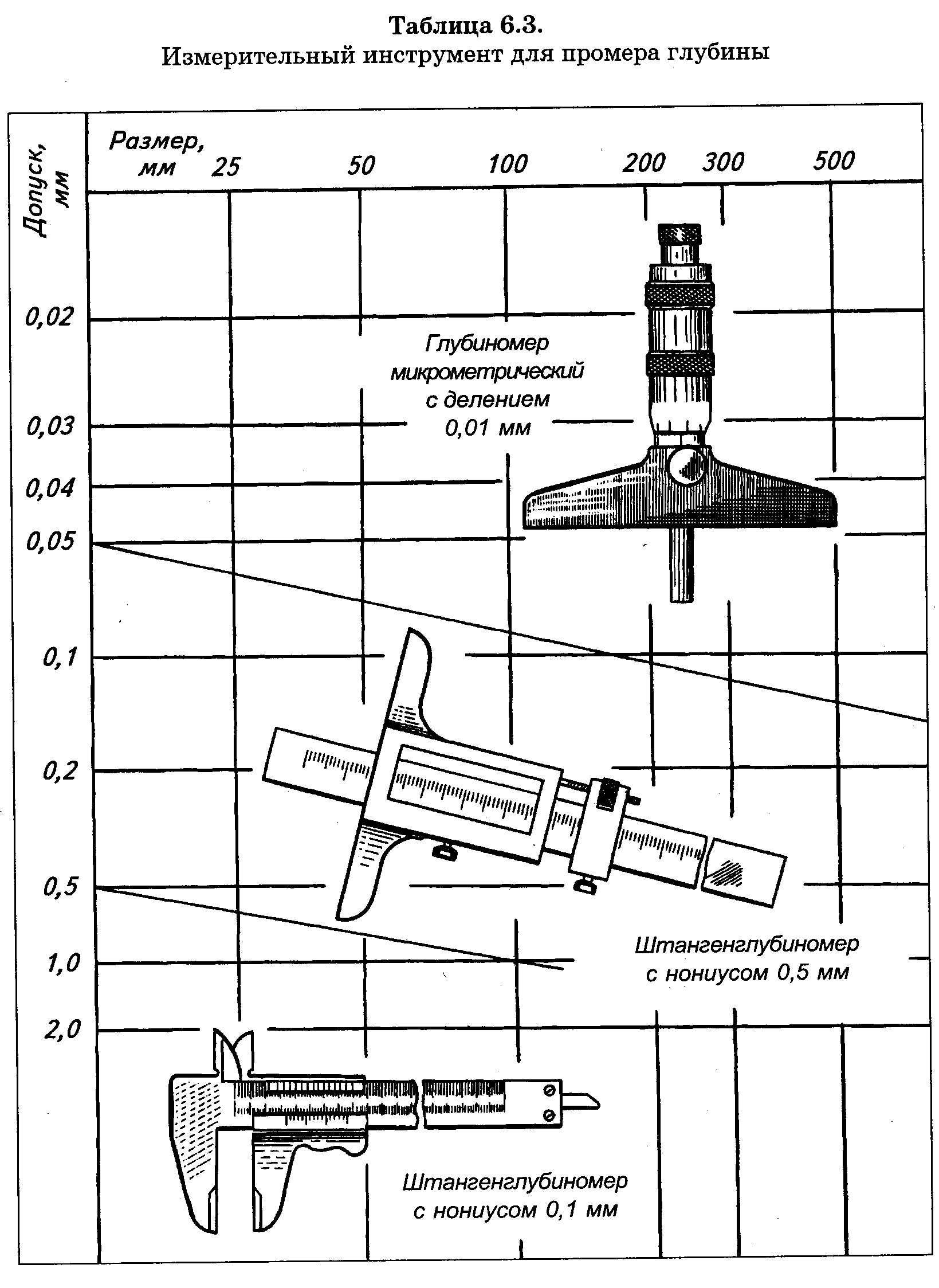 Изготовление деталей измерительных инструментов режущий инструмент для карусельных станков