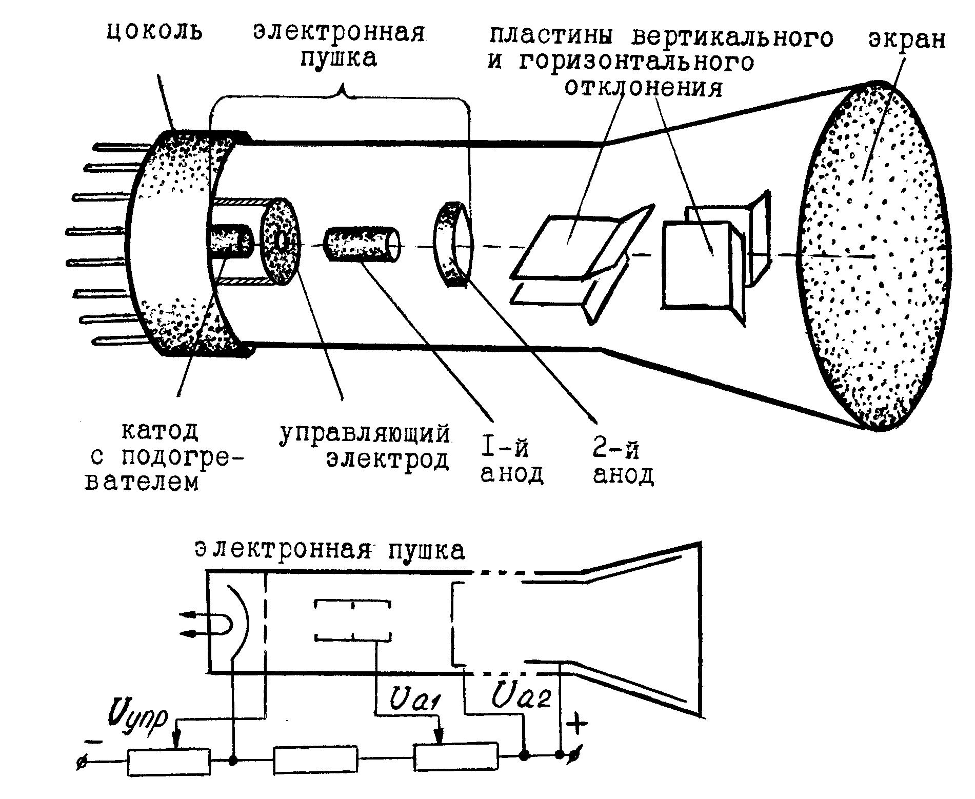 Электронно лучевая трубка доклад 6716