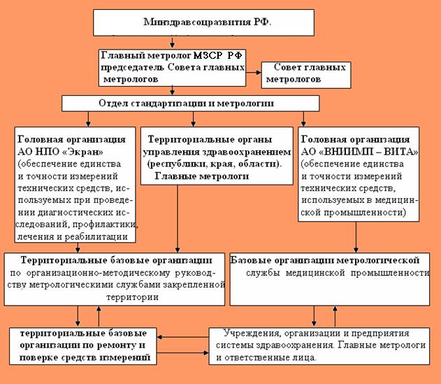 Должностная инструкция ответственного по метрологии