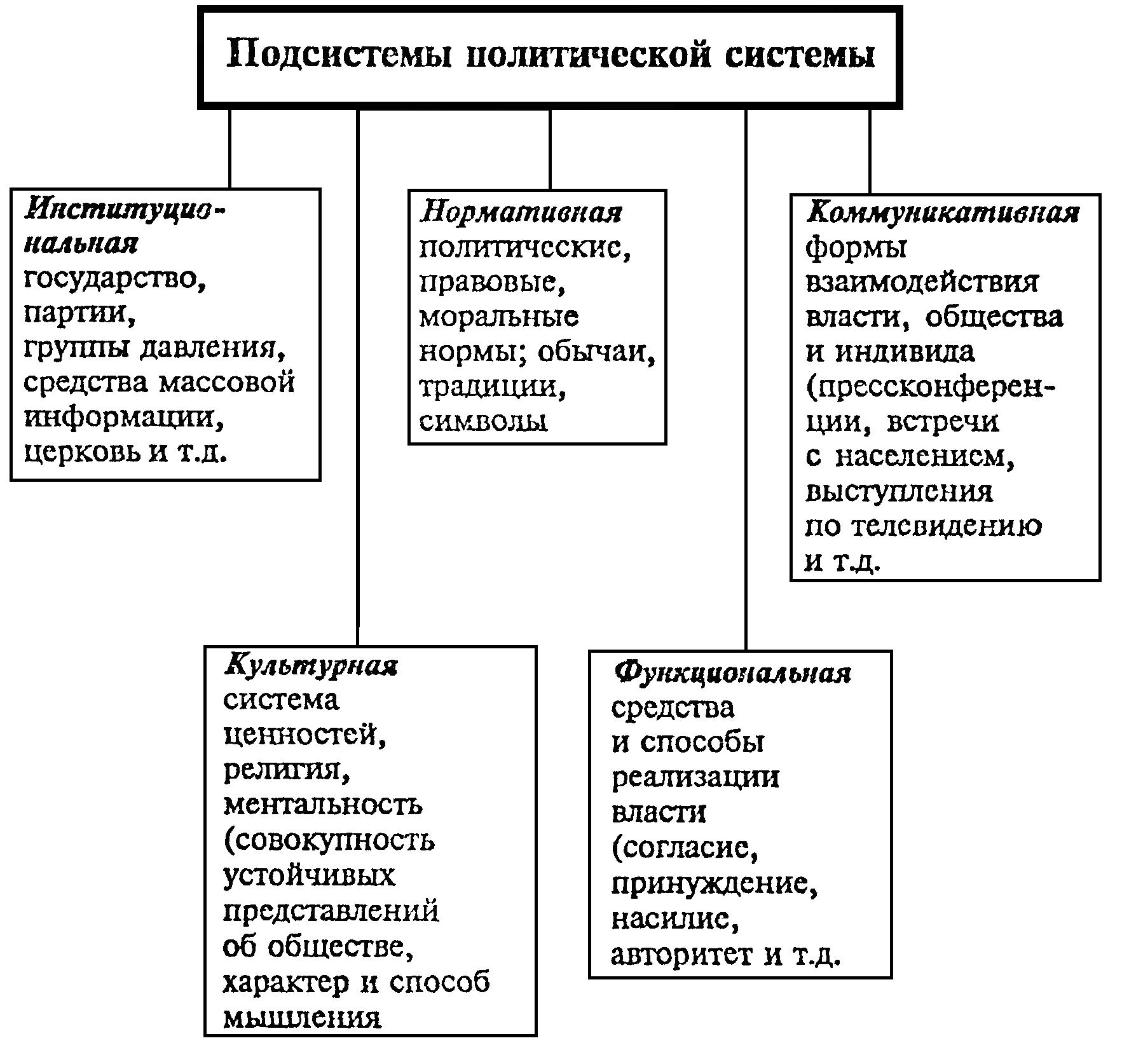 Структура политической системы курсовая работа 7602