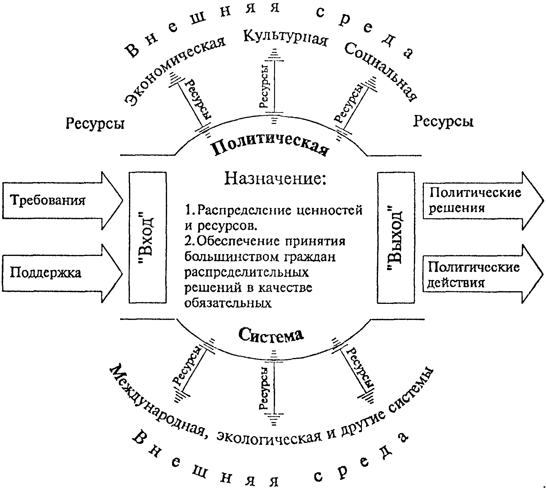 david easton political system process 12 important criticism of easton's systems theory of political easton's concept of political system  on politics as a matter of process and.