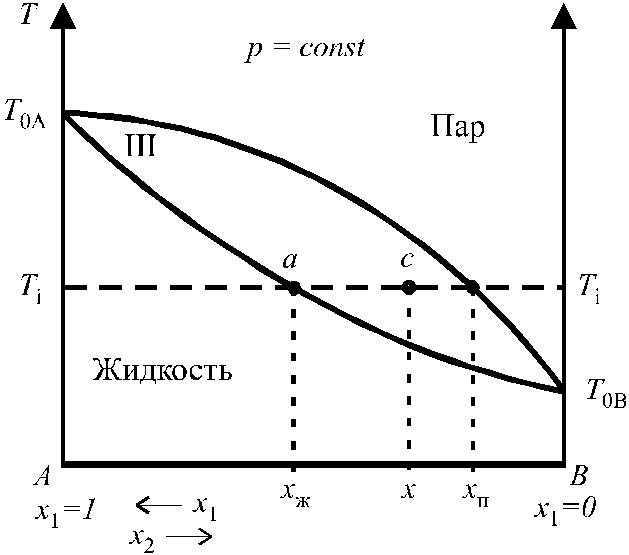 плавления диаграмма температура