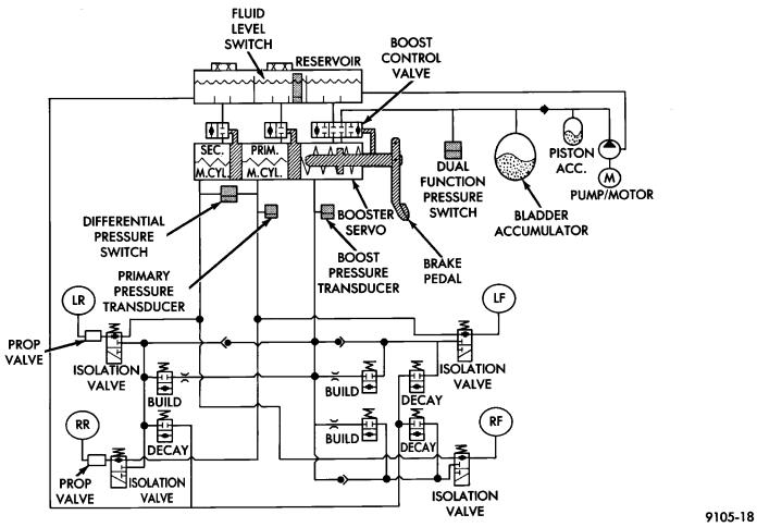 ABS HYDRAULIC CIRCUITS AND VALVE OPERATION