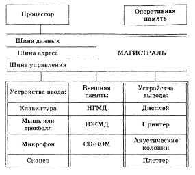 Реферат магистрально модульный принцип построения компьютера 955