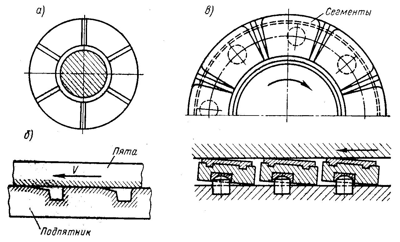 Конструкция и материал для подпятнкиов упорных подшипников