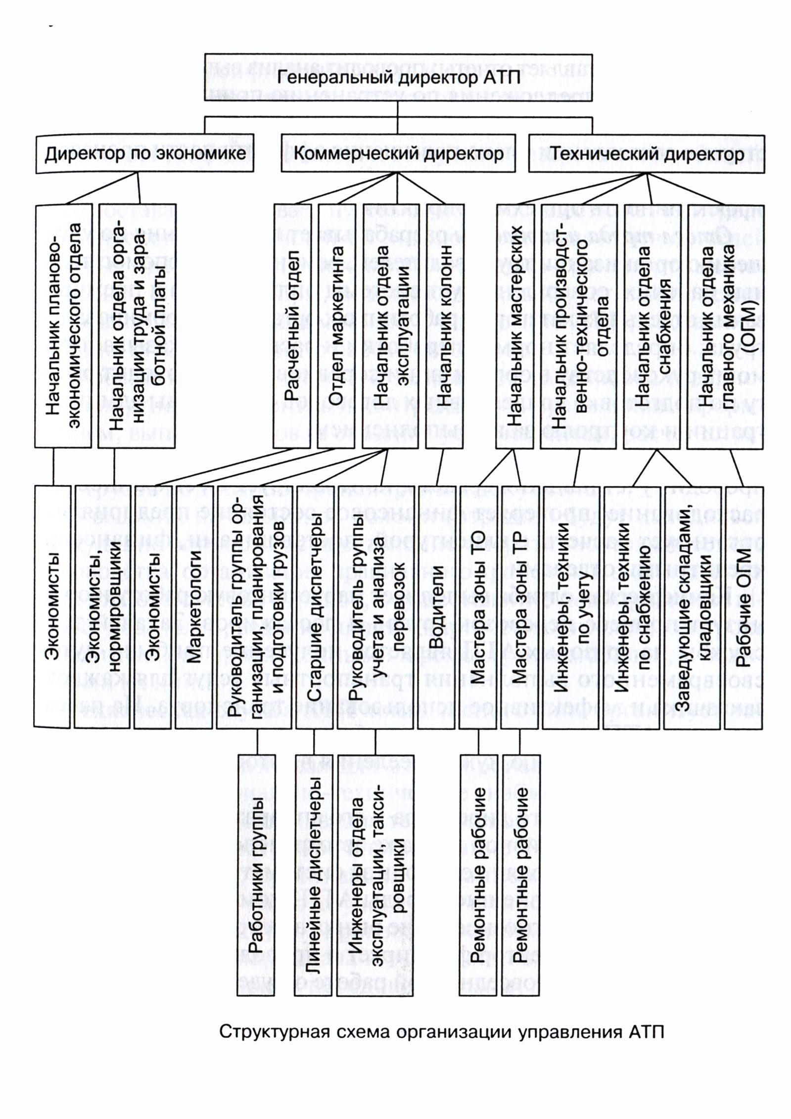 Характеристика структуры и функций отдела бухгалтерии подписью заявление регистрацию ооо