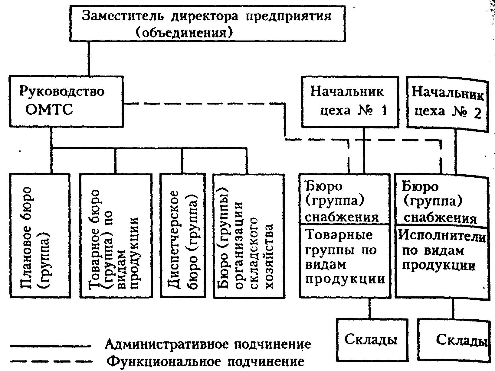 Структура подразделений предприятия схема фото 187