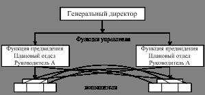 Зовнішнє середовище організації